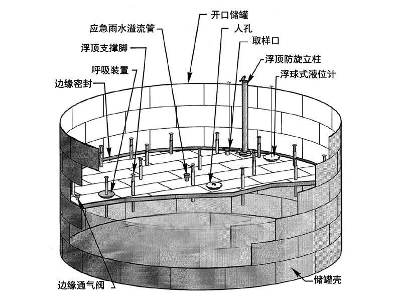 外浮顶储罐的结构示意图